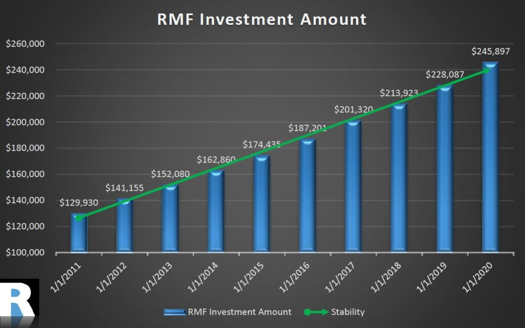 Rubicon Mortgage Fund 2020 stability chart